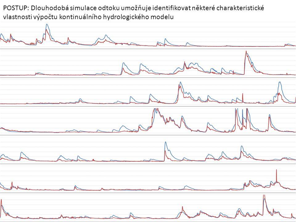 POSTUP: Dlouhodobá simulace odtoku umožňuje identifikovat některé charakteristické vlastnosti výpočtu kontinuálního hydrologického modelu