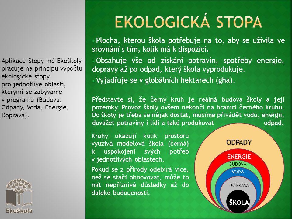 Aplikace Stopy mé Ekoškoly pracuje na principu výpočtu ekologické stopy pro jednotlivé oblasti, kterými se zabýváme v programu (Budova, Odpady, Voda, Energie, Doprava).