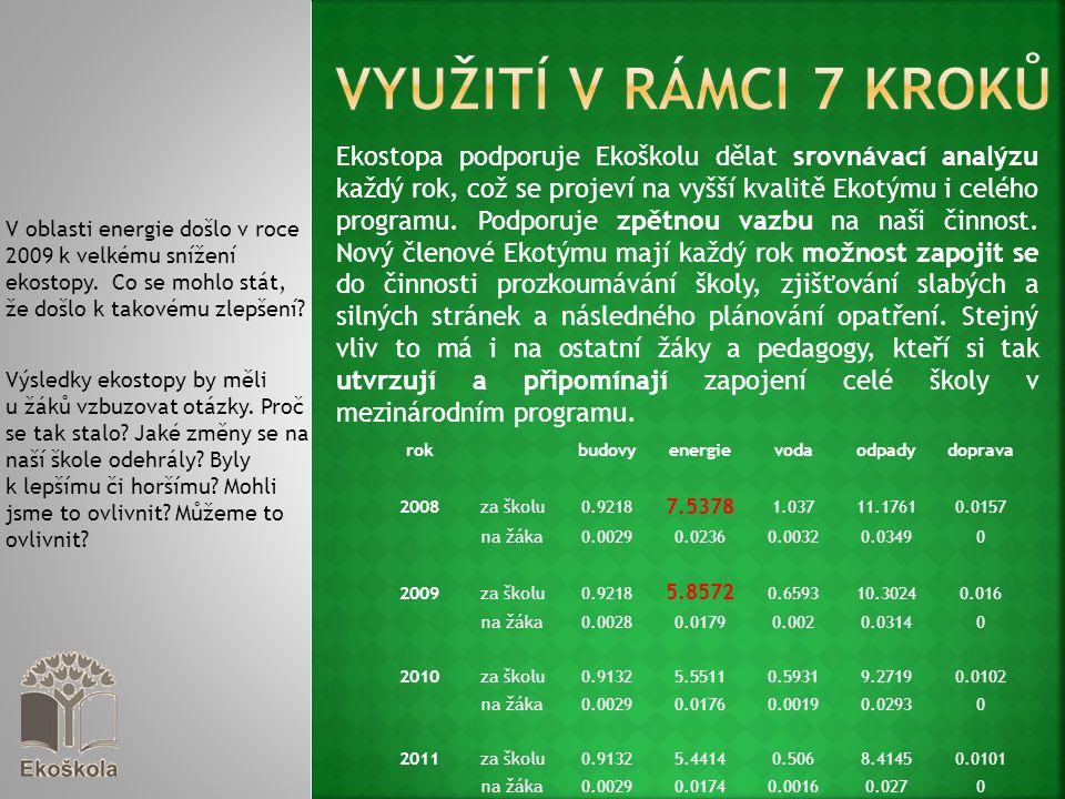 Jeden z údajů je například sledování roční spotřeby elektřiny v kWh.