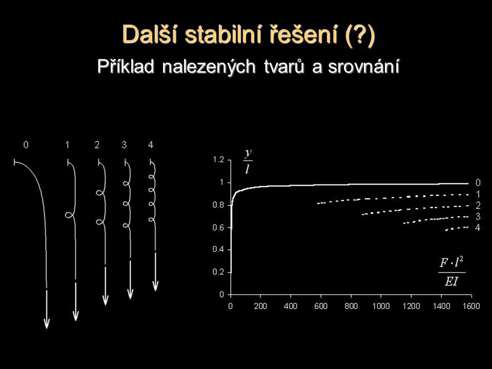 Další stabilní řešení (?) Příklad nalezených tvarů a srovnání