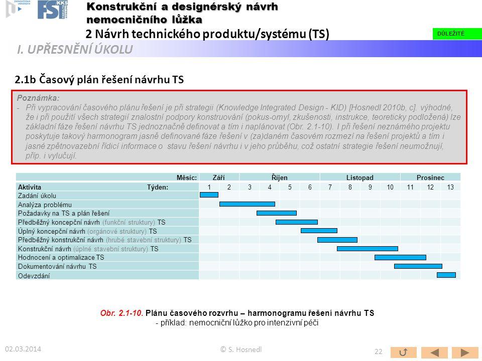 2.1b Časový plán řešení návrhu TS Obr. 2.1-10. Plánu časového rozvrhu – harmonogramu řešení návrhu TS - příklad: nemocniční lůžko pro intenzivní péči