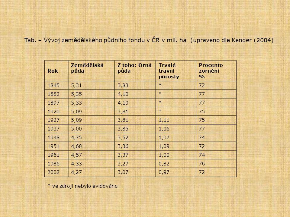 Tab. – Vývoj zemědělského půdního fondu v ČR v mil. ha (upraveno dle Kender (2004) Rok Zemědělská půda Z toho: Orná půda Trvalé travní porosty Procent