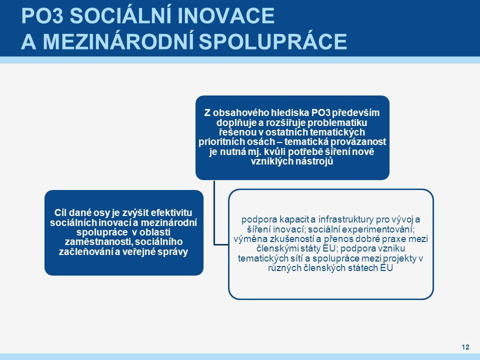 PO3 SOCIÁLNÍ INOVACE A MEZINÁRODNÍ SPOLUPRÁCE Cíl dané osy je zvýšit efektivitu sociálních inovací a mezinárodní spolupráce v oblasti zaměstnanosti, s