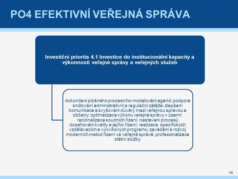 PO4 EFEKTIVNÍ VEŘEJNÁ SPRÁVA Investiční priorita 4.1 Investice do institucionální kapacity a výkonnosti veřejné správy a veřejných služeb dokončení pl