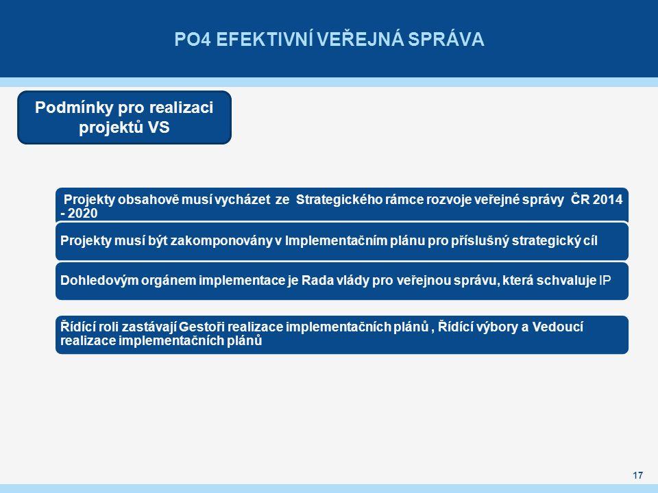 PO4 EFEKTIVNÍ VEŘEJNÁ SPRÁVA 17 Podmínky pro realizaci projektů VS Projekty obsahově musí vycházet ze Strategického rámce rozvoje veřejné správy ČR 20