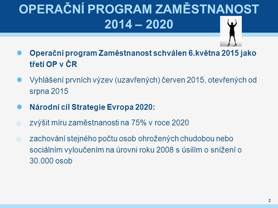 OPERAČNÍ PROGRAM ZAMĚSTNANOST 2014 – 2020 Operační program Zaměstnanost schválen 6.května 2015 jako třetí OP v ČR Vyhlášení prvních výzev (uzavřených)