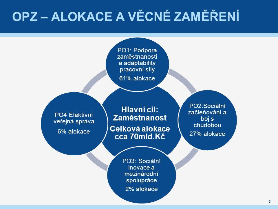 OPZ – ALOKACE A VĚCNÉ ZAMĚŘENÍ Hlavní cíl: Zaměstnanost Celková alokace cca 70mld.Kč PO1: Podpora zaměstnanosti a adaptability pracovní síly 61% aloka