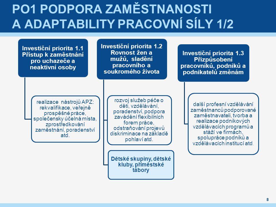 PO1 PODPORA ZAMĚSTNANOSTI A ADAPTABILITY PRACOVNÍ SÍLY 1/2 Investiční priorita 1.1 Přístup k zaměstnání pro uchazeče a neaktivní osoby realizace nástr