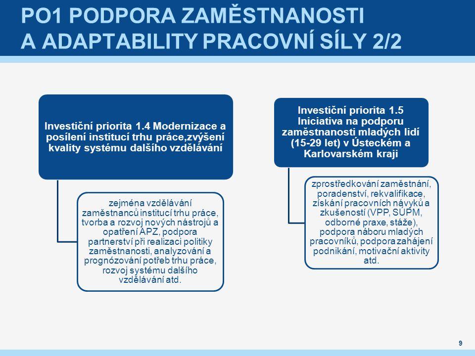 PO1 PODPORA ZAMĚSTNANOSTI A ADAPTABILITY PRACOVNÍ SÍLY 2/2 Investiční priorita 1.4 Modernizace a posílení institucí trhu práce,zvýšení kvality systému