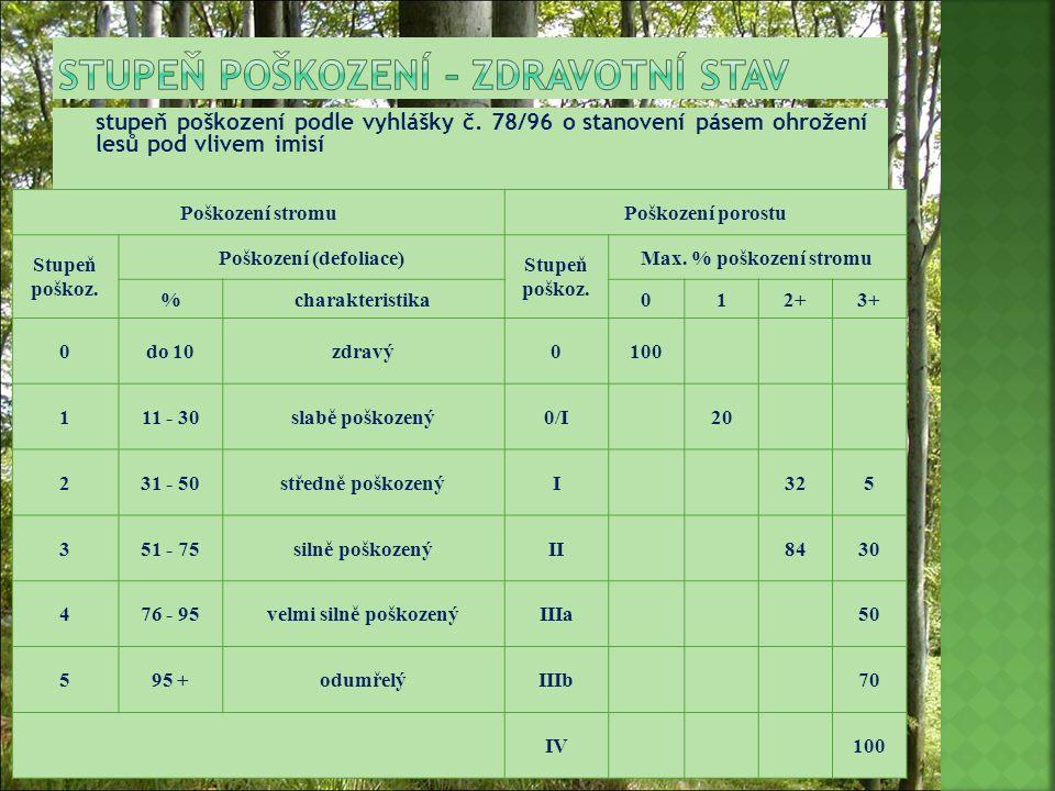 36 stupeň poškození podle vyhlášky č. 78/96 o stanovení pásem ohrožení lesů pod vlivem imisí Poškození stromuPoškození porostu Stupeň poškoz. Poškozen