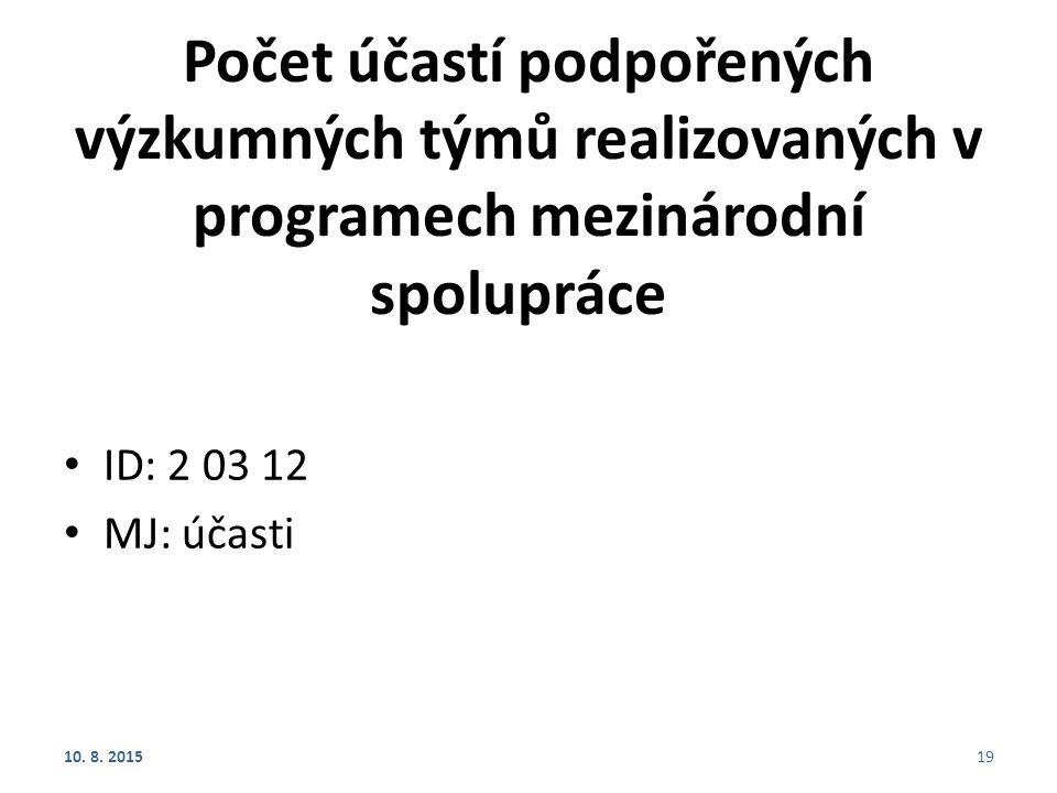 Počet účastí podpořených výzkumných týmů realizovaných v programech mezinárodní spolupráce ID: 2 03 12 MJ: účasti 10. 8. 201519
