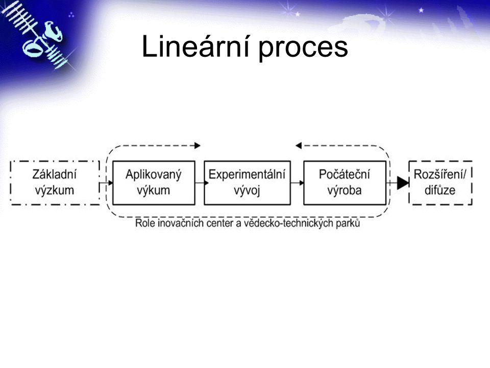 Lineární proces