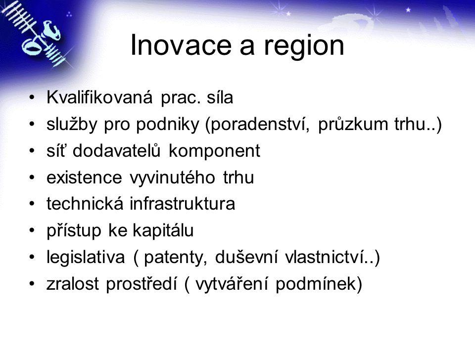 Inovace a region Kvalifikovaná prac. síla služby pro podniky (poradenství, průzkum trhu..) síť dodavatelů komponent existence vyvinutého trhu technick