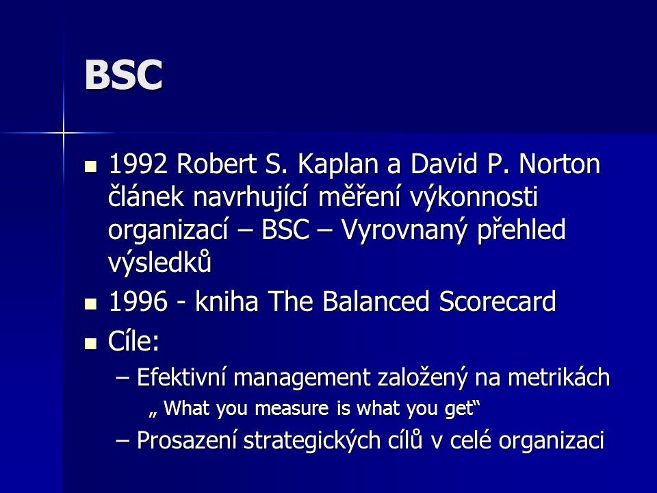 BSC 1992 Robert S. Kaplan a David P. Norton článek navrhující měření výkonnosti organizací – BSC – Vyrovnaný přehled výsledků 1992 Robert S. Kaplan a