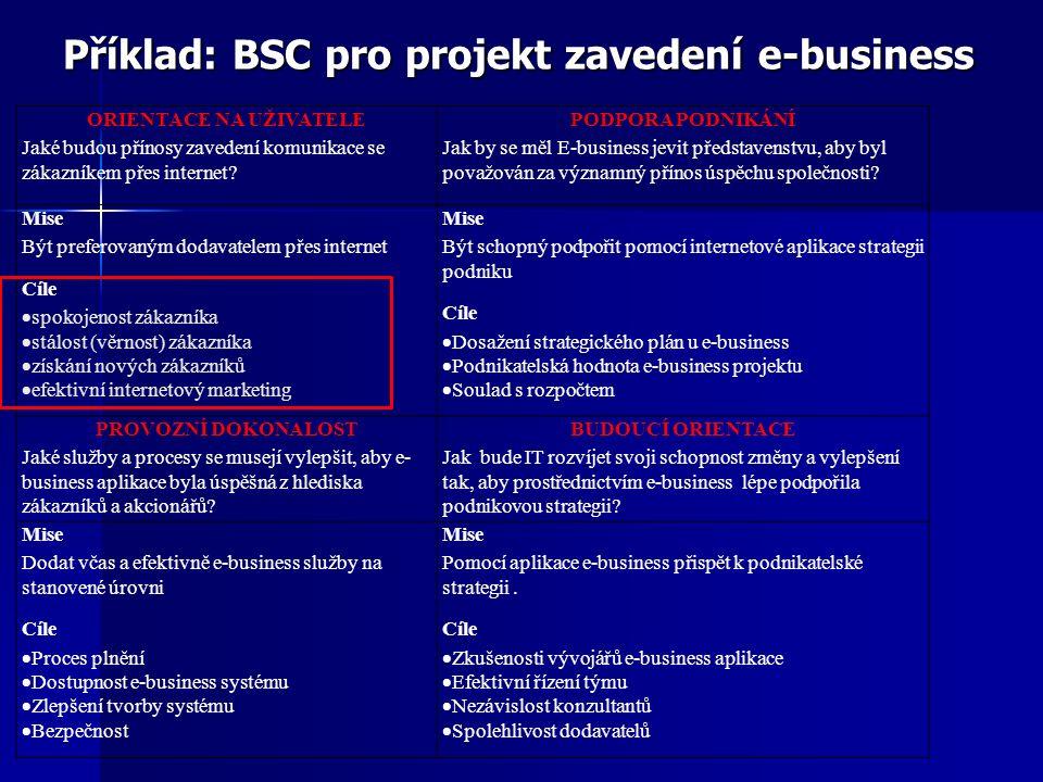 Příklad: BSC pro projekt zavedení e-business ORIENTACE NA UŽIVATELE Jaké budou přínosy zavedení komunikace se zákazníkem přes internet? PODPORA PODNIK