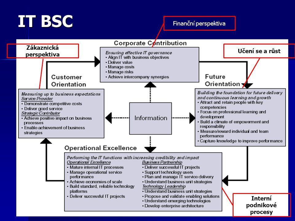 IT BSC Finanční perspektiva Učení se a růst Zákaznická perspektiva Interní podnikové procesy