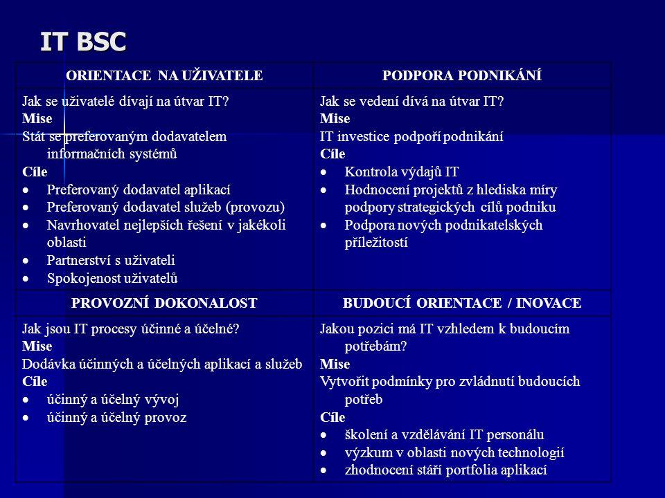 IT BSC ORIENTACE NA UŽIVATELEPODPORA PODNIKÁNÍ Jak se uživatelé dívají na útvar IT? Mise Stát se preferovaným dodavatelem informačních systémů Cíle 