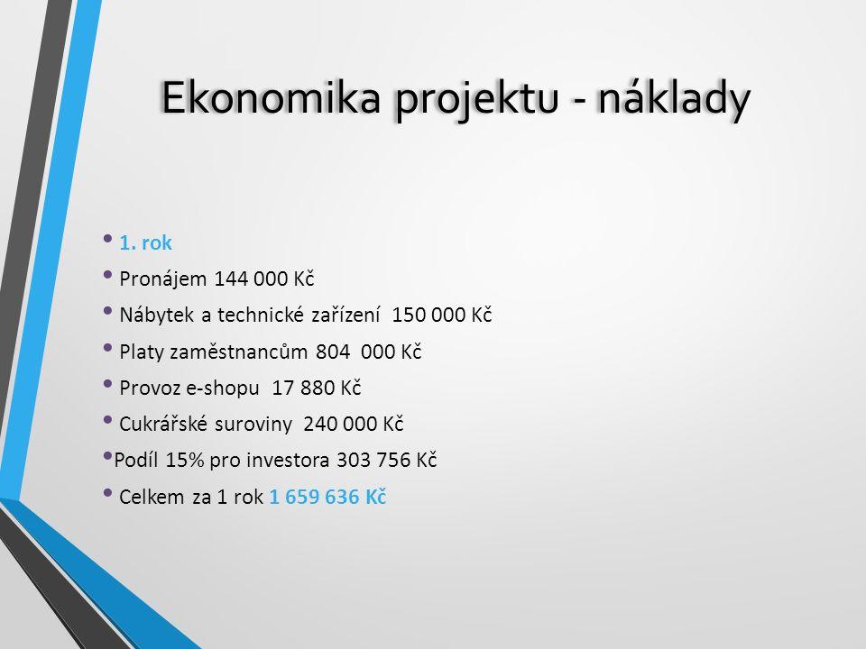 Ekonomika projektu - náklady 1. rok Pronájem 144 000 Kč Nábytek a technické zařízení 150 000 Kč Platy zaměstnancům 804 000 Kč Provoz e-shopu 17 880 Kč