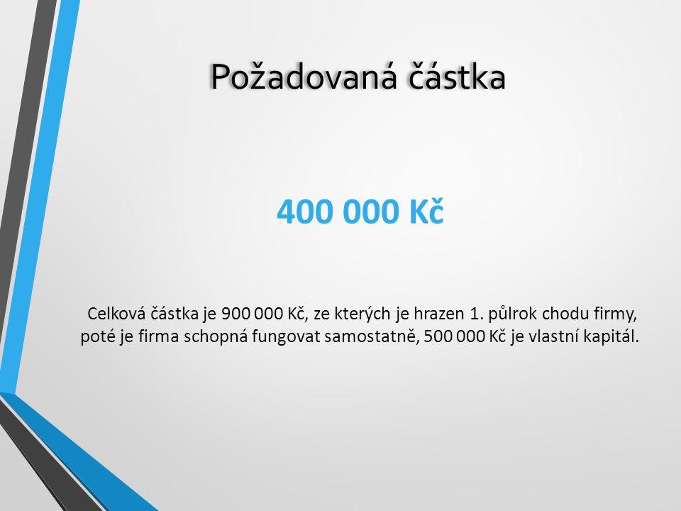 Požadovaná částka 400 000 Kč Celková částka je 900 000 Kč, ze kterých je hrazen 1. půlrok chodu firmy, poté je firma schopná fungovat samostatně, 500