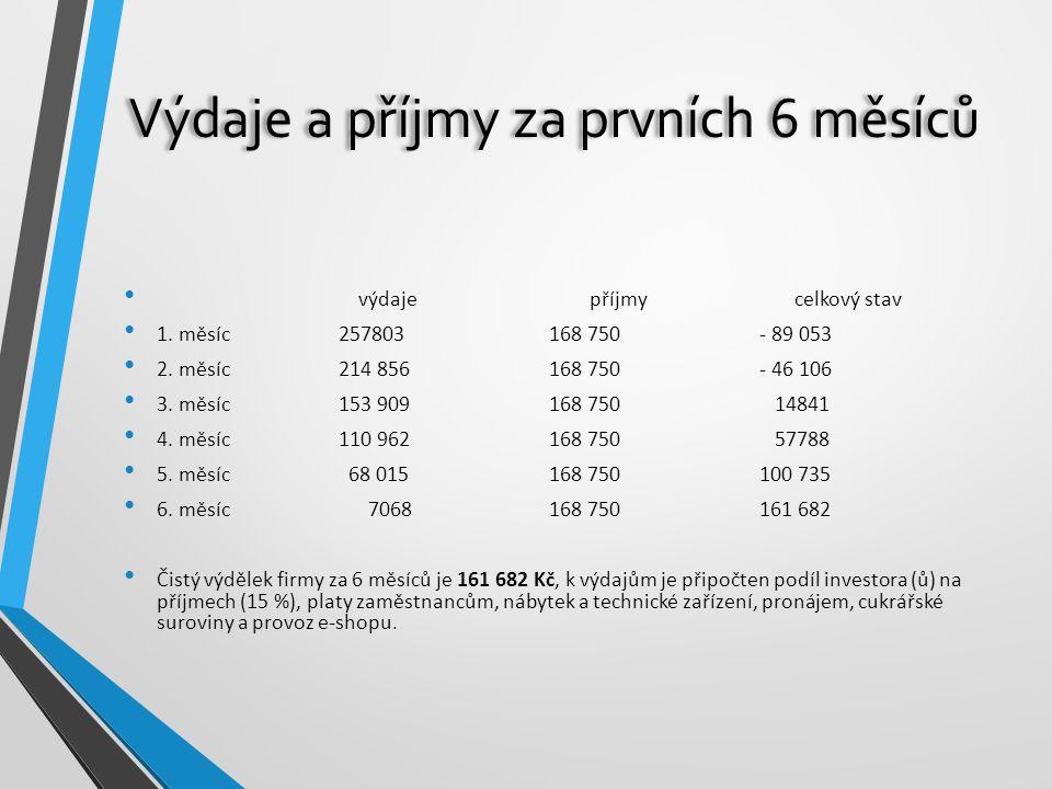 Výdaje a příjmy za prvních 6 měsíců výdaje příjmy celkový stav 1. měsíc 257803 168 750 - 89 053 2. měsíc 214 856 168 750 - 46 106 3. měsíc 153 909 168