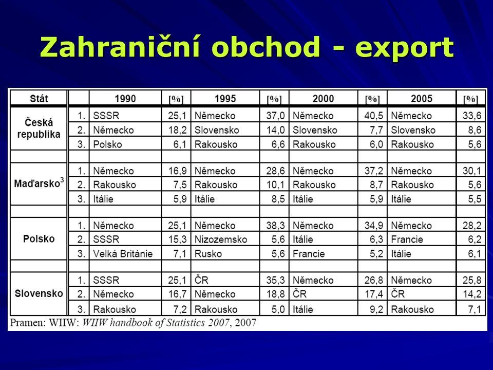 Zahraniční obchod - export