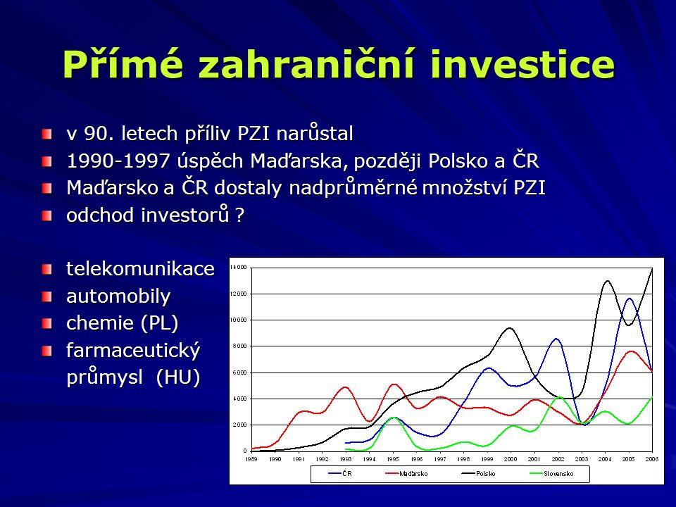 Přímé zahraniční investice v 90. letech příliv PZI narůstal 1990-1997 úspěch Maďarska, později Polsko a ČR Maďarsko a ČR dostaly nadprůměrné množství
