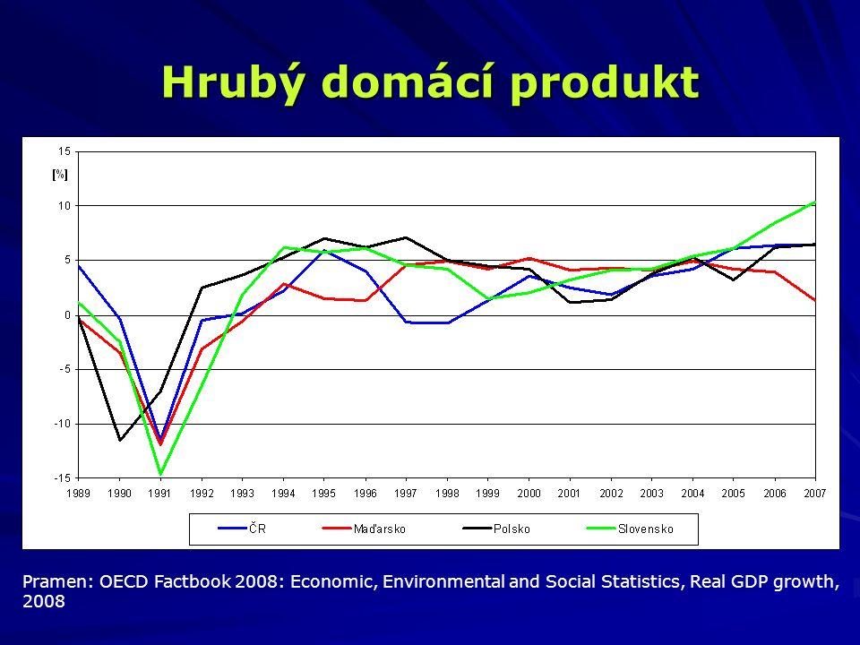 Hrubý domácí produkt Pramen: OECD Factbook 2008: Economic, Environmental and Social Statistics, Real GDP growth, 2008