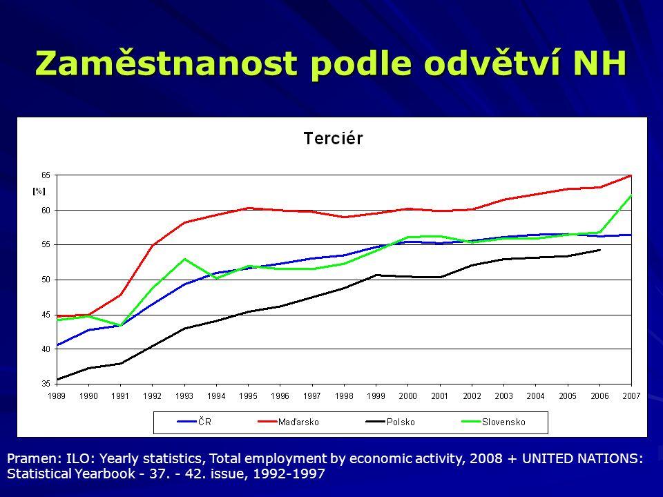 Zaměstnanost podle odvětví NH Pramen: ILO: Yearly statistics, Total employment by economic activity, 2008 + UNITED NATIONS: Statistical Yearbook - 37.
