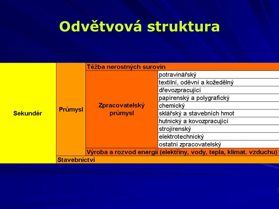 Odvětvová struktura