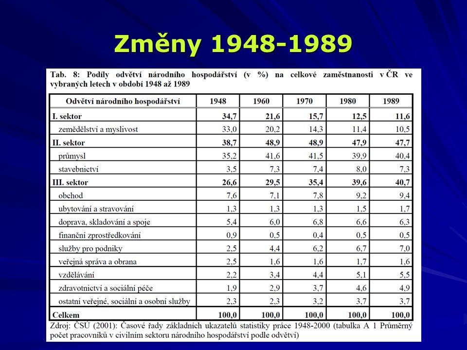 Změny 1948-1989