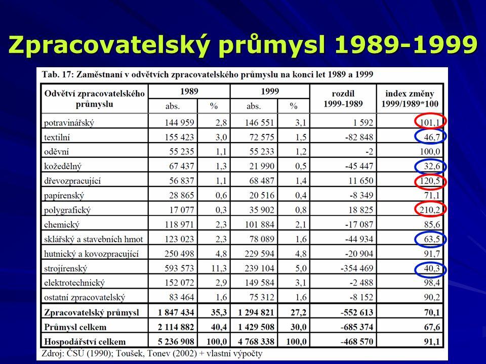 Zpracovatelský průmysl 1989-1999
