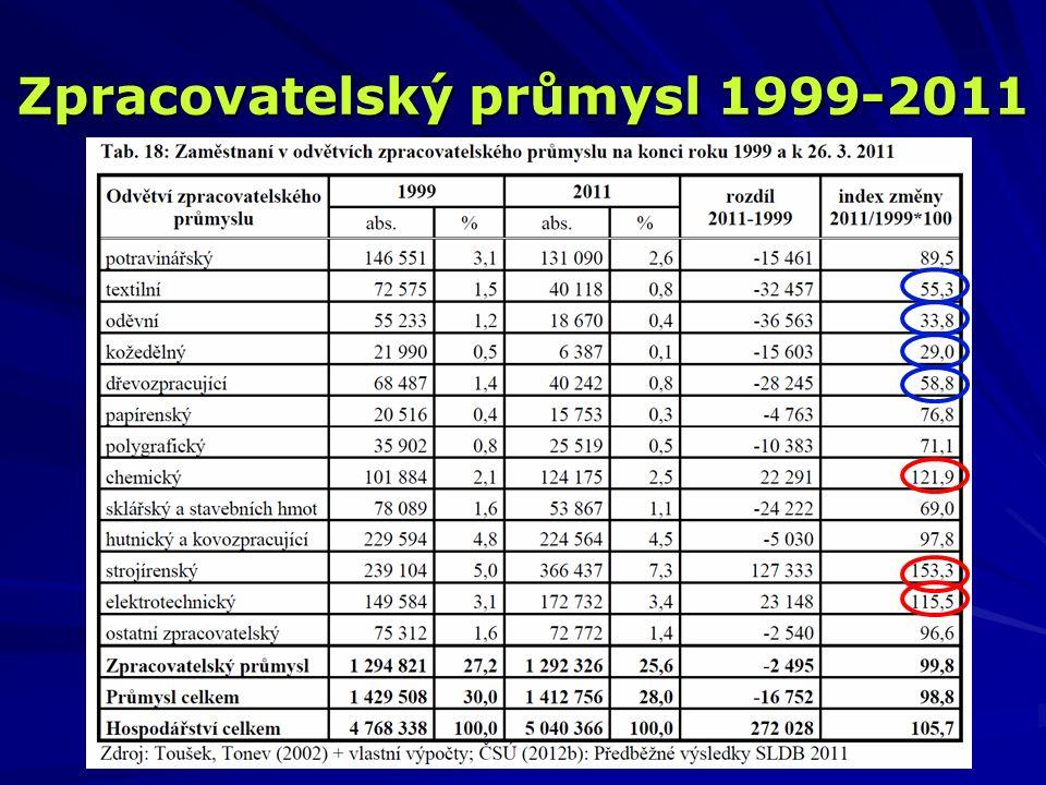 Zpracovatelský průmysl 1999-2011