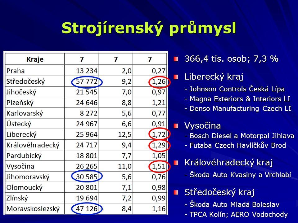 Strojírenský průmysl 366,4 tis. osob; 7,3 % Liberecký kraj - Johnson Controls Česká Lípa - Magna Exteriors & Interiors LI - Denso Manufacturing Czech