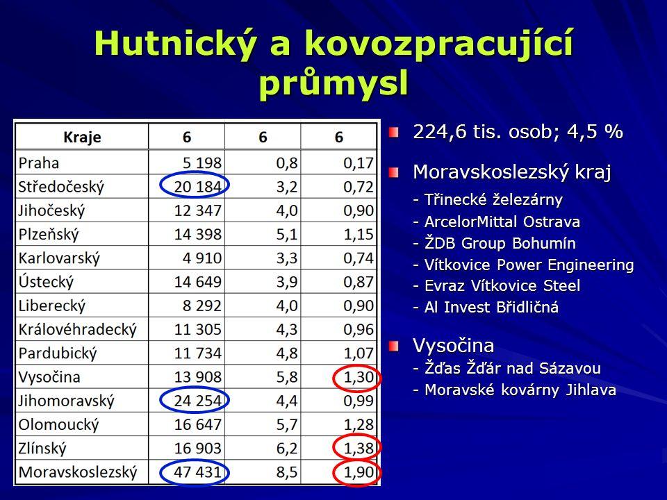 Hutnický a kovozpracující průmysl 224,6 tis. osob; 4,5 % Moravskoslezský kraj - Třinecké železárny - ArcelorMittal Ostrava - ŽDB Group Bohumín - Vítko