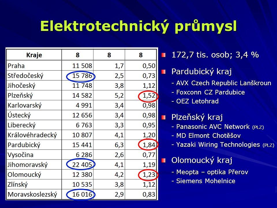 Elektrotechnický průmysl 172,7 tis. osob; 3,4 % Pardubický kraj - AVX Czech Republic Lanškroun - Foxconn CZ Pardubice - OEZ Letohrad Plzeňský kraj - P