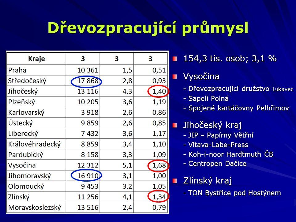 Dřevozpracující průmysl 154,3 tis. osob; 3,1 % Vysočina - Dřevozpracující družstvo Lukavec - Sapeli Polná - Spojené kartáčovny Pelhřimov Jihočeský kra