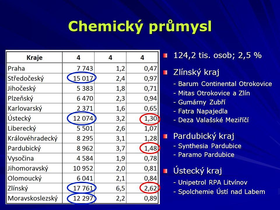 Chemický průmysl 124,2 tis. osob; 2,5 % Zlínský kraj - Barum Continental Otrokovice - Mitas Otrokovice a Zlín - Gumárny Zubří - Fatra Napajedla - Deza