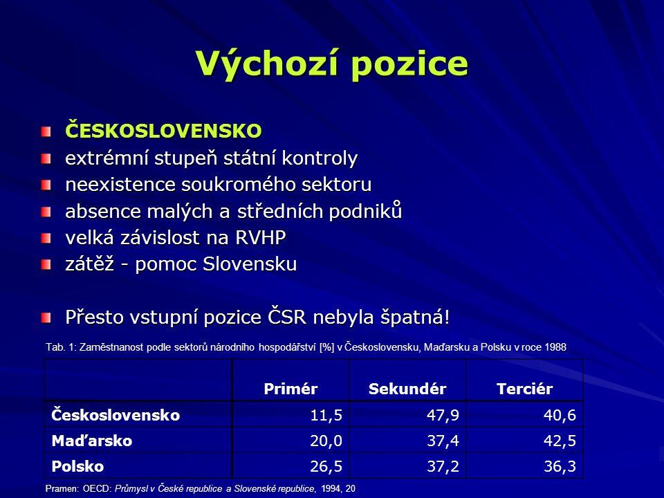 """význam průmyslu v Československu """"V roce 1988 pracovalo v Československu v priméru o 100 % lidí více než ve vyspělých evropských zemích, dále o 47 % více v sekundéru a o 35 % méně v terciéru. (L."""