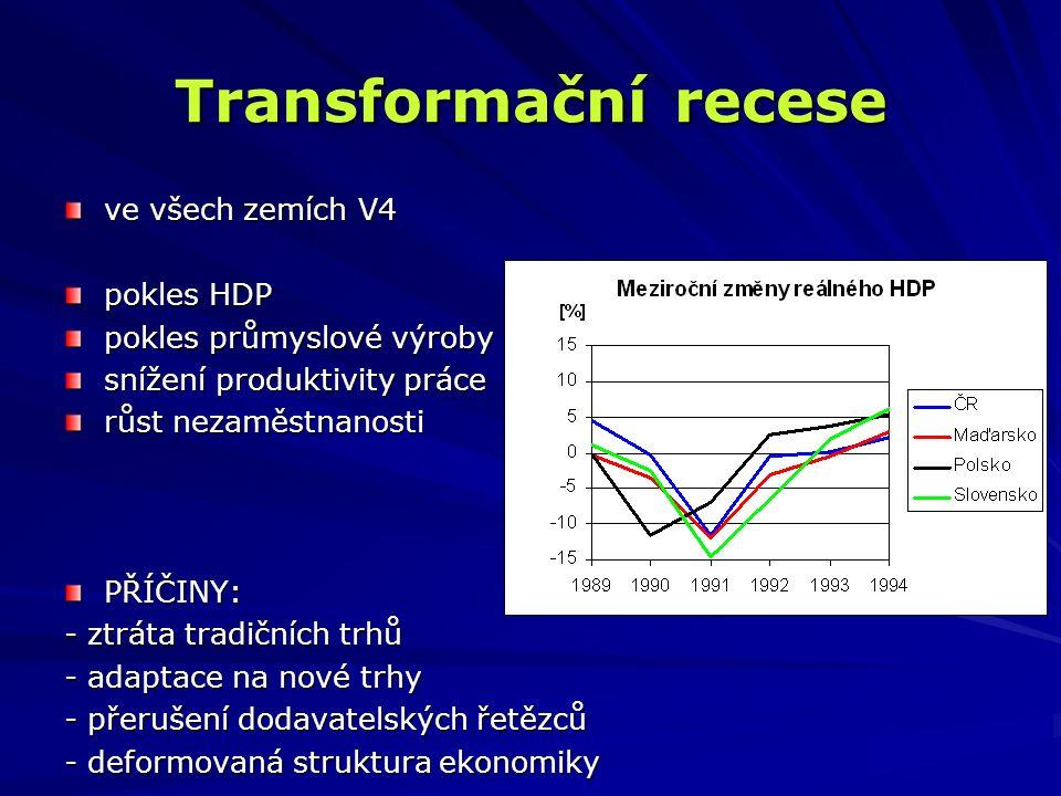 Transformační recese ve všech zemích V4 pokles HDP pokles průmyslové výroby snížení produktivity práce růst nezaměstnanosti PŘÍČINY: - ztráta tradiční