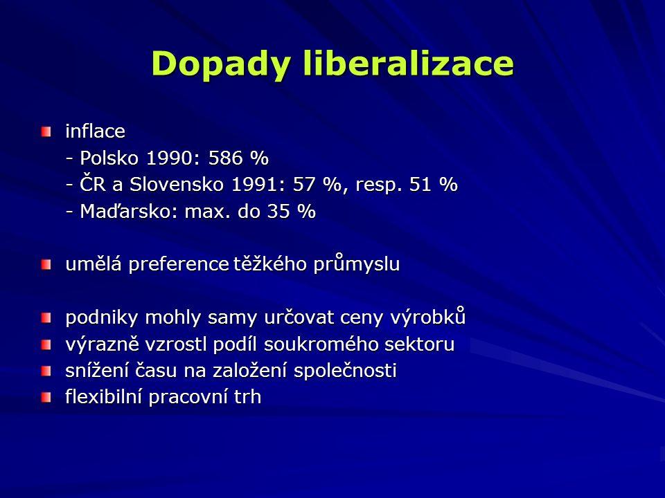 Dopady liberalizace inflace - Polsko 1990: 586 % - ČR a Slovensko 1991: 57 %, resp. 51 % - Maďarsko: max. do 35 % umělá preference těžkého průmyslu po