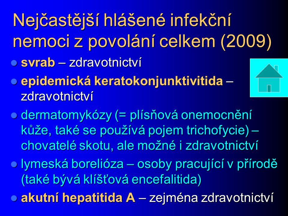 Nejčastější hlášené infekční nemoci z povolání celkem (2009) svrab – zdravotnictví svrab – zdravotnictví epidemická keratokonjunktivitida – zdravotnic