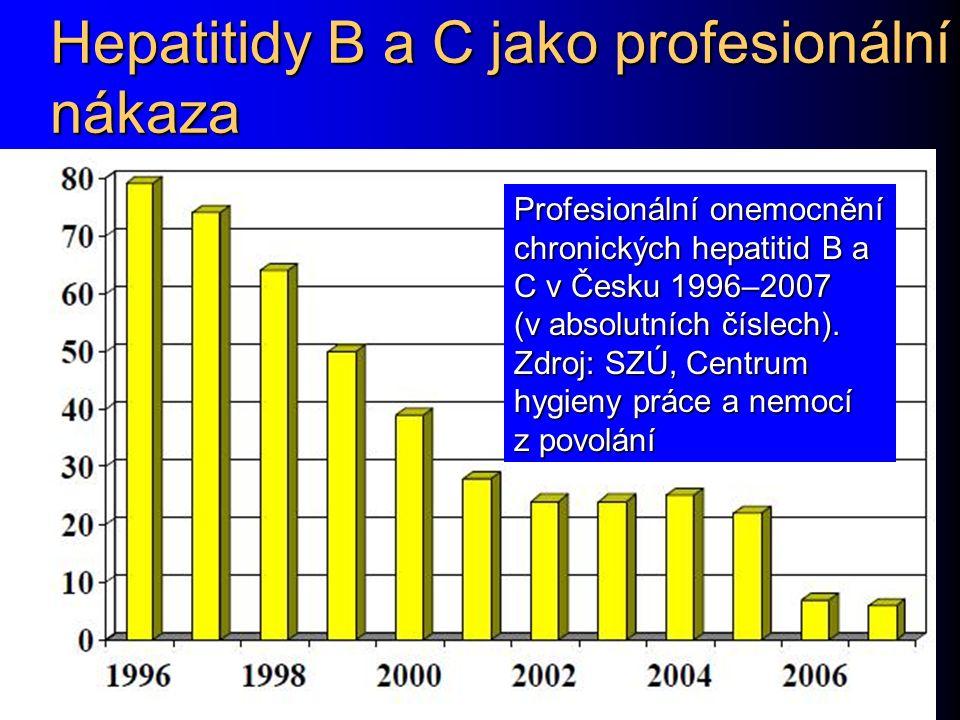 Hepatitidy B a C jako profesionální nákaza Profesionální onemocnění chronických hepatitid B a C v Česku 1996–2007 (v absolutních číslech). Zdroj: SZÚ,