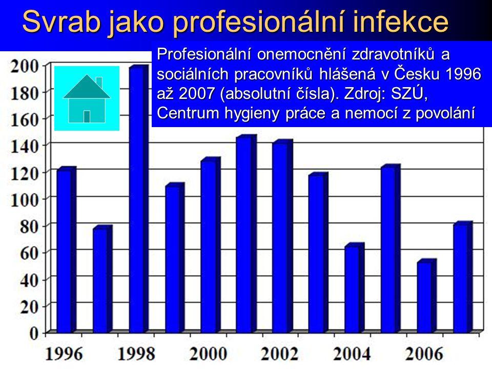 Svrab jako profesionální infekce Profesionální onemocnění zdravotníků a sociálních pracovníků hlášená v Česku 1996 až 2007 (absolutní čísla). Zdroj: S