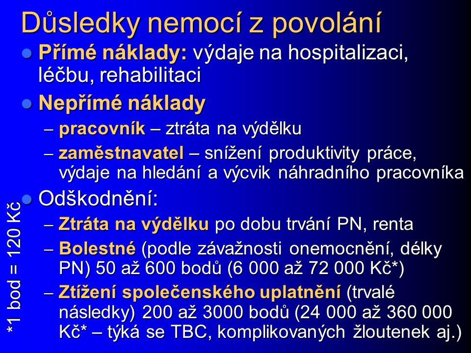 Důsledky nemocí z povolání Přímé náklady: výdaje na hospitalizaci, léčbu, rehabilitaci Přímé náklady: výdaje na hospitalizaci, léčbu, rehabilitaci Nep