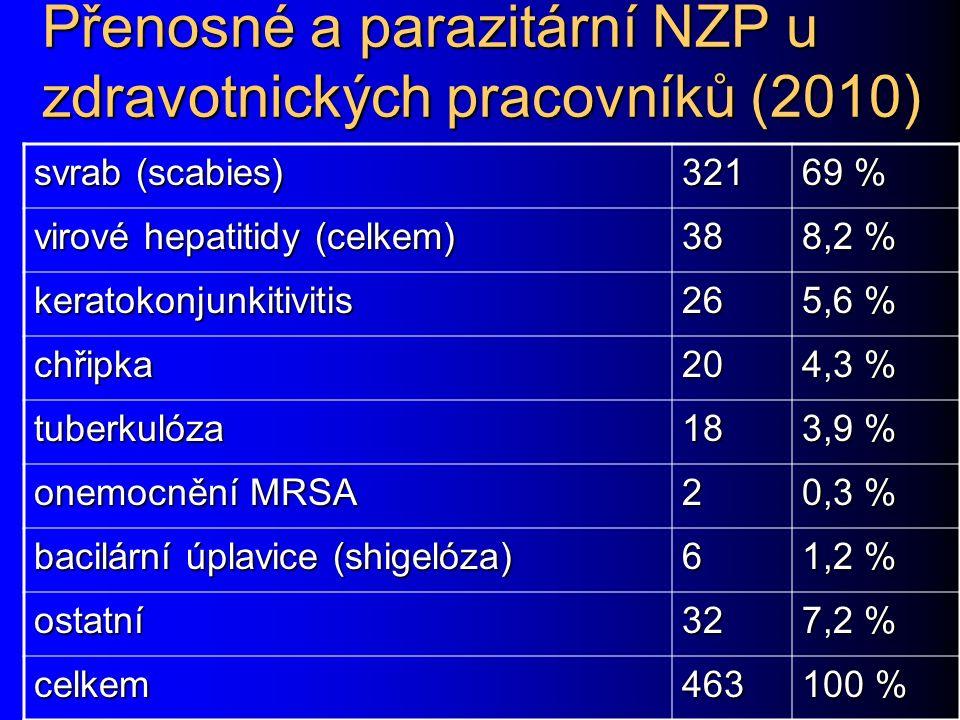 Přenosné a parazitární NZP u zdravotnických pracovníků (2010) svrab (scabies) 321 69 % virové hepatitidy (celkem) 38 8,2 % keratokonjunkitivitis26 5,6