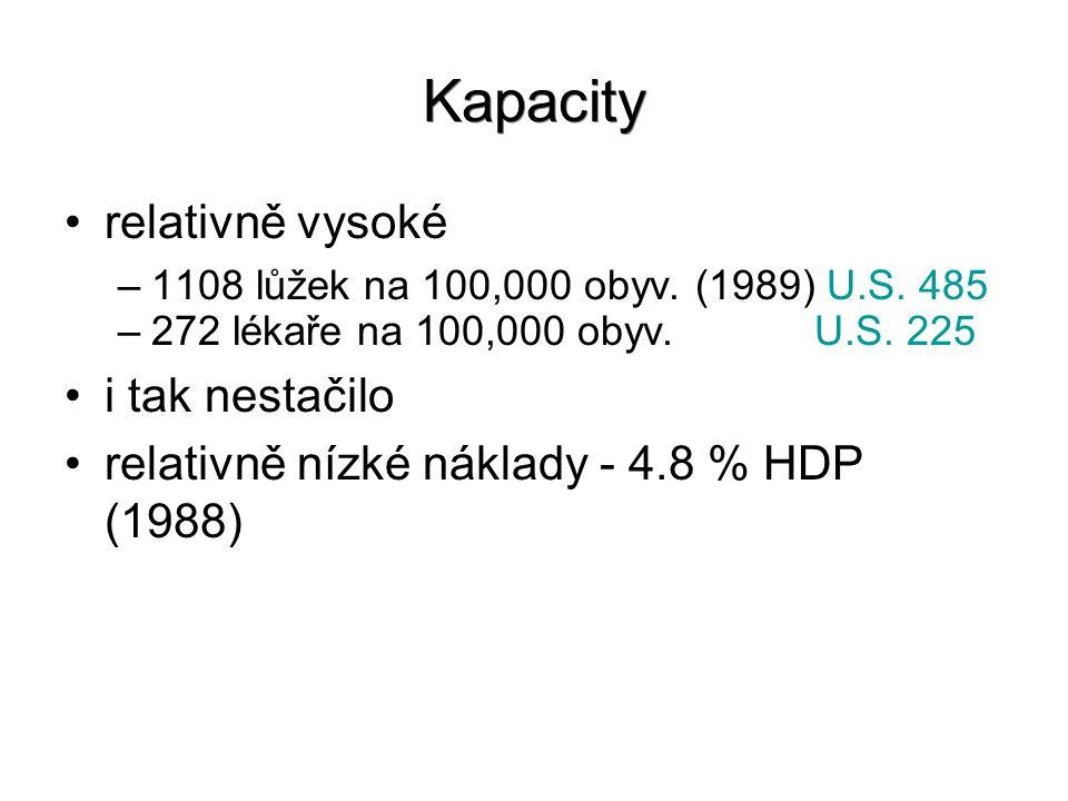 Kapacity relativně vysoké –1108 lůžek na 100,000 obyv. (1989) U.S. 485 –272 lékaře na 100,000 obyv. U.S. 225 i tak nestačilo relativně nízké náklady -