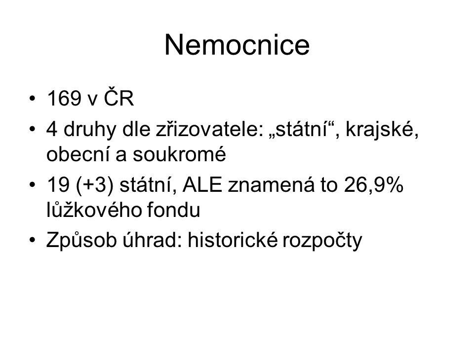 """Nemocnice 169 v ČR 4 druhy dle zřizovatele: """"státní"""", krajské, obecní a soukromé 19 (+3) státní, ALE znamená to 26,9% lůžkového fondu Způsob úhrad: hi"""