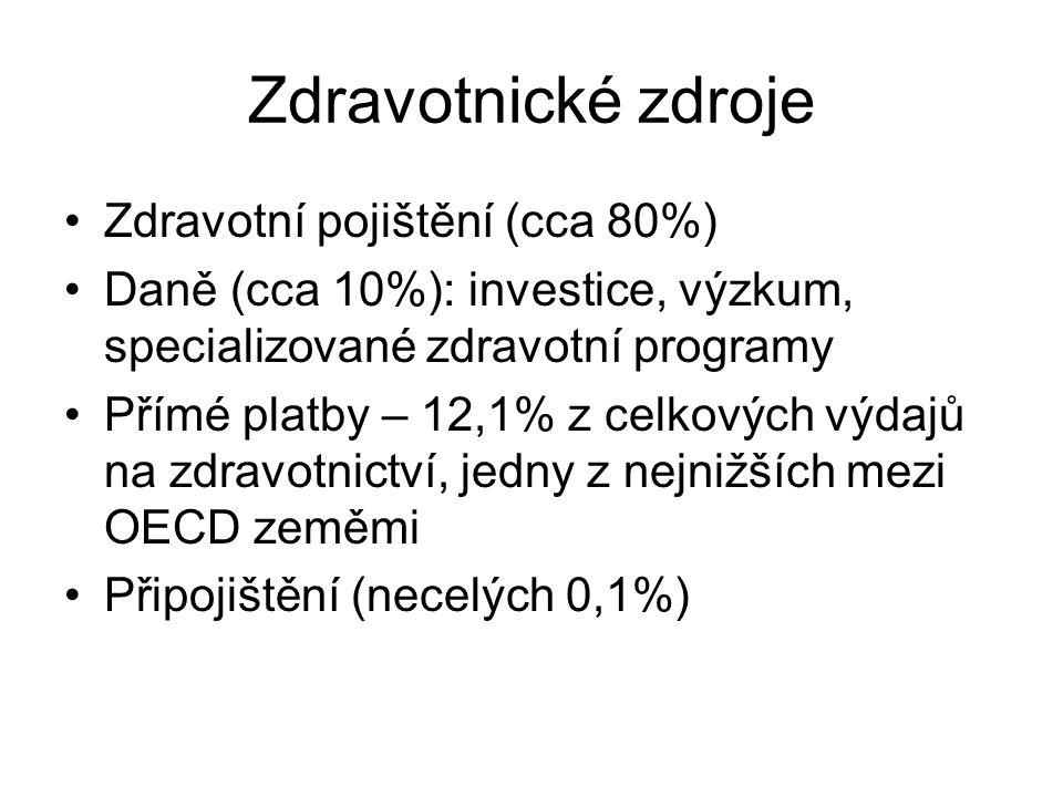 Zdravotnické zdroje Zdravotní pojištění (cca 80%) Daně (cca 10%): investice, výzkum, specializované zdravotní programy Přímé platby – 12,1% z celkovýc