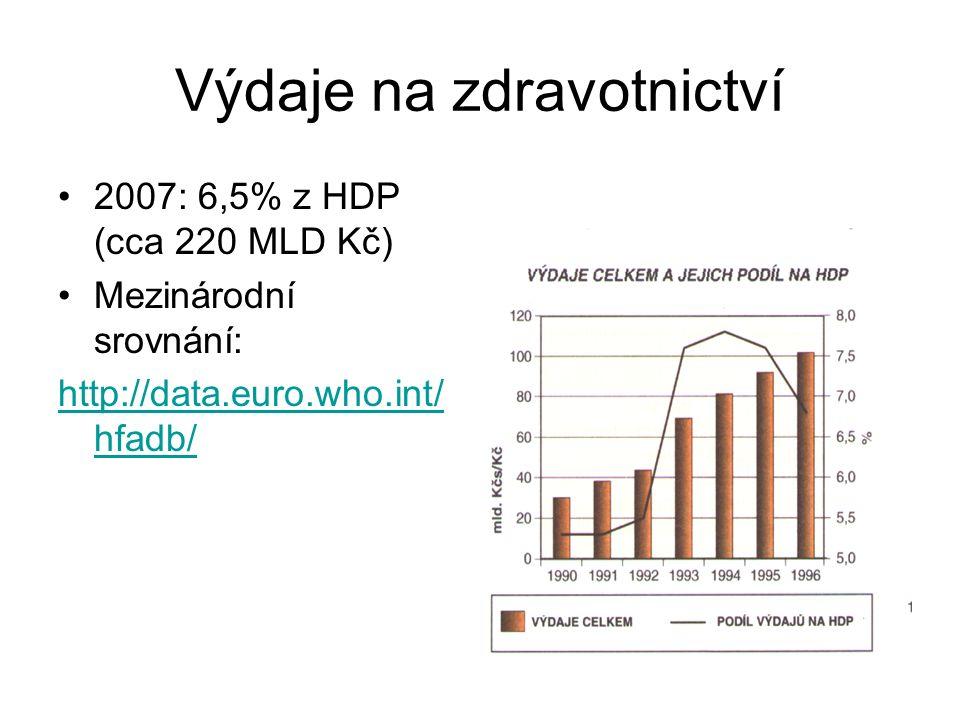 Výdaje na zdravotnictví 2007: 6,5% z HDP (cca 220 MLD Kč) Mezinárodní srovnání: http://data.euro.who.int/ hfadb/
