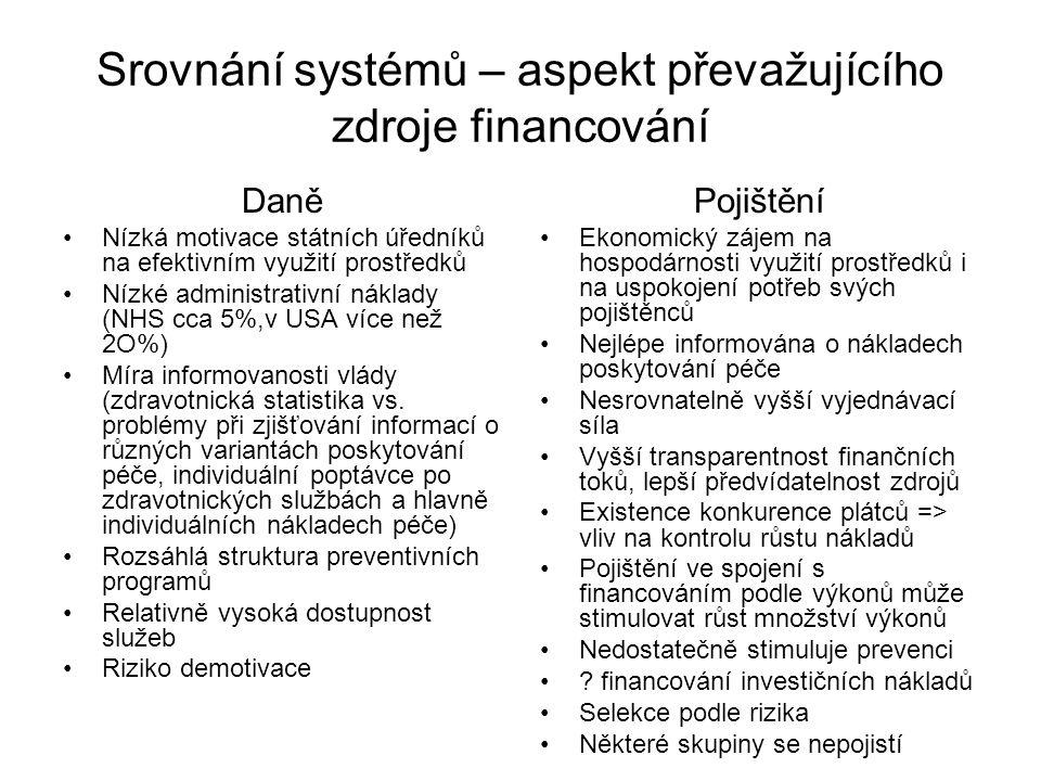 Srovnání systémů – aspekt převažujícího zdroje financování Daně Nízká motivace státních úředníků na efektivním využití prostředků Nízké administrativn